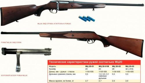 МЦ 20: идеальное ружьё «НА ВСЯКИЙ СЛУЧАЙ»