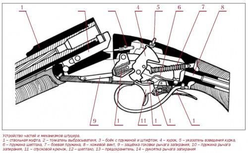Концепция одного выстрела. Часть 3. Устройство штуцера ИЖ-18МН.