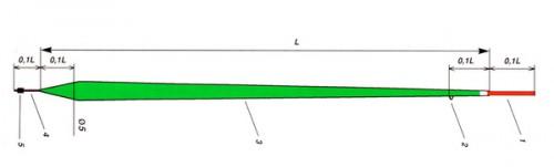Ловля карася поплавочной удочкой. Часть 2. Эффективные насадки, снасти и техника ловли.