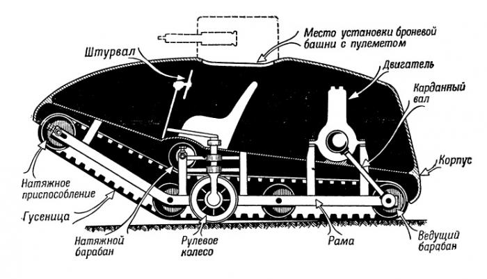 Изобретение танка и его развитие. Часть 2. Изобретение танка. Русский «Вездеход» — Первый в мире танк. Проект «Броненосного трактора».